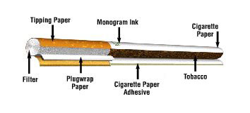 Ingredients of cigarettes sold